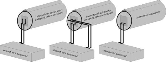 Obr. 10, Připojování stereofonních a monofonních subwooferů se zesilovači